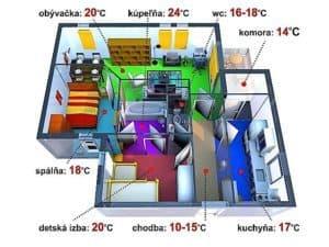 teploty v jednotlivých miestnostiach domu bytu