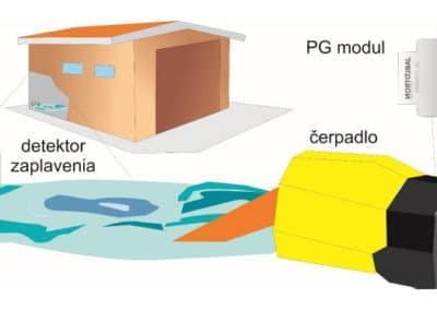 Automatické odčerpávanie vody pri zaplavení