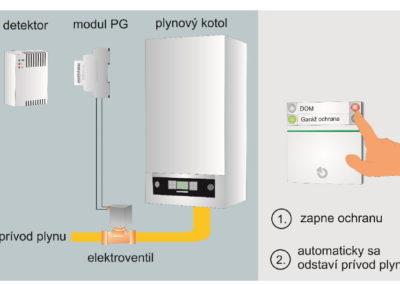 Automatické odstavenie plynu po zapnutí ochrany alebo pri zistení unikajúceho plynu