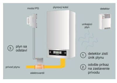 Automatické odstavenie plynu pri zistení úniku plynu
