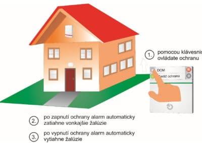 Automatické sťahovanie žalúzií po zapnutí ochrany a ich vytiahnutie po vypnutí ochrany