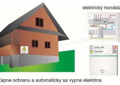 Automatické vypnutie elektriny v celom objekte po zapnutí ochrany - pozor na chladničky a mrazničky