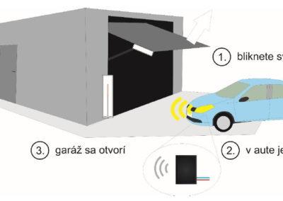 Otváranie-zatváranie garáže bliknutím diaľkových svetiel auta