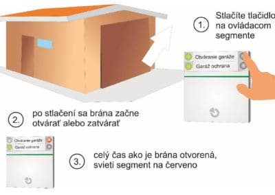 Otváranie-zatváranie garáže so signalizáciou otvorenia na klávesnici alarmu