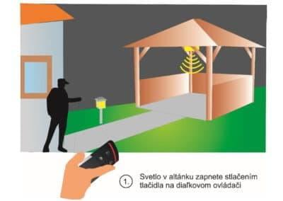 Rozsvietenie svetiel v altánku a v záhrade na diaľku pomocou diaľkového ovládača