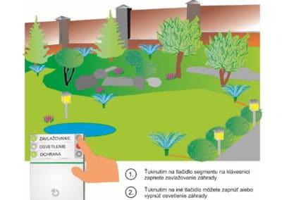Zapínanie osvetlenia a zavlažovania v záhrade pomocou klávesnice alarmu
