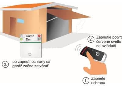 Zatváranie garáže automaticky so zapnutím ochrany