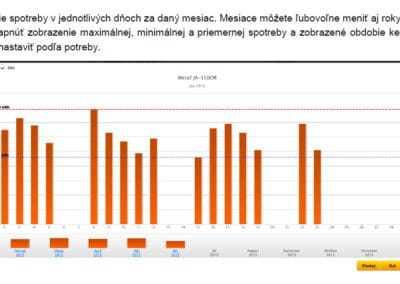 Zobrazenie spotreby v jednotlivých dňoch v mesiaci